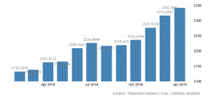 commercial mortgage loan statistics 2019